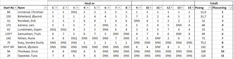 resultater-nc-sola-mai-2019